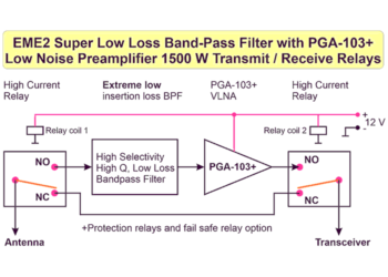 EME2 Low Loss Band Pass Filter with PGA103+ Protection Relays Fail Safe Relay Transmit/Receive