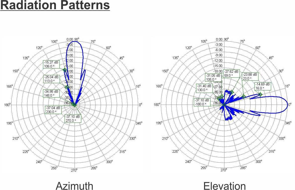 Radiation-Pattern-PA1296-70-6AUT-The-Biggest-23cm-Super-Yagi-Antenna-Low-Noise-EME-Portable-70elements