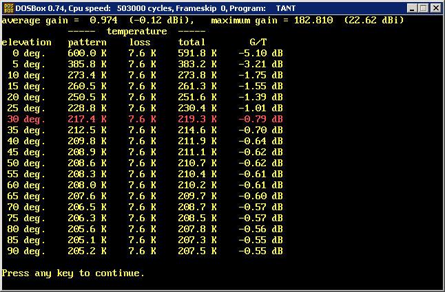 144 MHz XPOL Antenna PA144-XPOL-28-9BGP TANT G/T-079