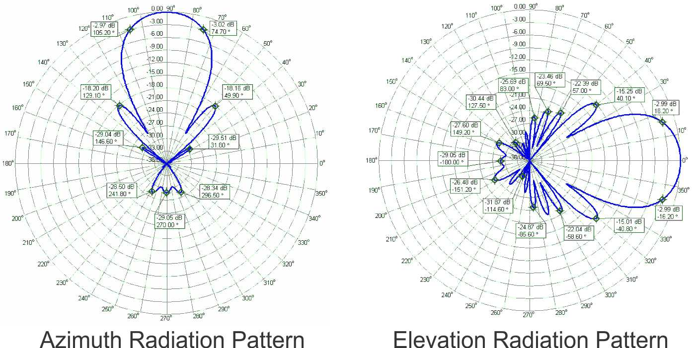 Radiation Patter 432MHz of 14 Elements Yagi PA432-14-3B