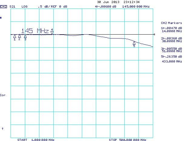 QRO-relay-Insertion-Loss