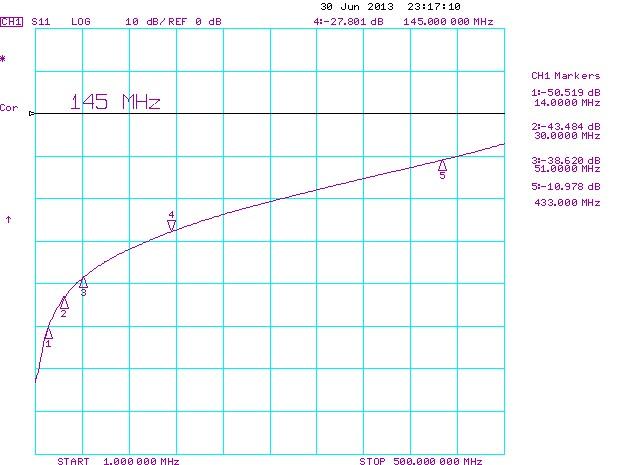Cheap-QRO-relay-Return-Loss-RX-Side