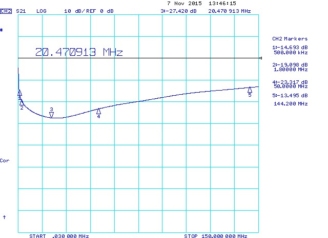 0.33uF Tantalum Capacitor Series Resonant Frequency (SRF)