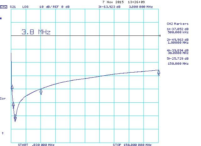 1uF 1206 Series Resonant Frequency (SRF)