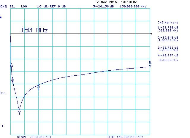220nF 1206 Series Resonant Frequency (SRF) via 2mm