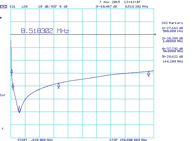 330nF 0805 Series Resonant Frequency (SRF)