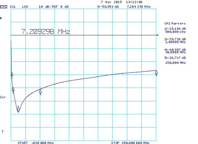 330nF 1206 Series Resonant Frequency (SRF)