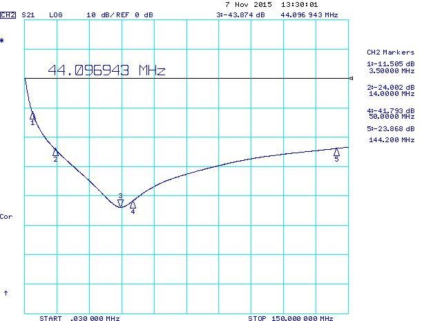 8.2nF 1206 Series Resonant Frequency (SRF) via 2mm