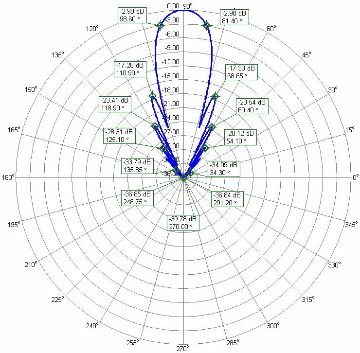 1296MHz - 23cm High Wind Area Yagi Antenna PA1296-43-3.6AUT Portable EME Q65 Azimuth Radiation Pattern