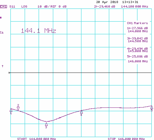 Return Loss S11 144-146 MHz on Dual band Single Connector Yagi Antenna PA144-432-36-6BG