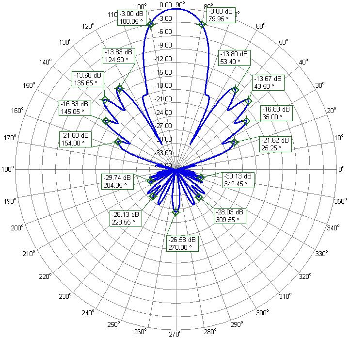 Dual Band 2m and 70cm Single Connector High Gain Yagi PA144-432-36-6BG-70cm Azimuth Radiation Pattern