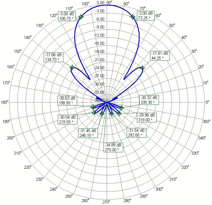 One connector Duoband 2m 70cm Single Connector Yagi Antenna PA144-432-36-6BG-2m Azimuth Radiation Pattern