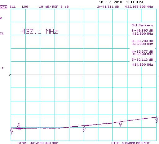 Duoband Single Connector Low Noise Yagi Antenna PA144-432-36-6BG 70cm Return Loss 432-434 MHz