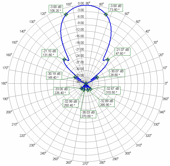 Biggest Low Noise 2m and 70cm Duo Band Yagi Antenna PA144-432-37-7-2CBGP-2m Azimuth Radiation Pattern 144 MHz