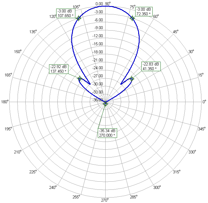 2m Competition EME Low Noise Yagi Antenna PA144-10-6AGP Clean Azimuth Radiation Pattern
