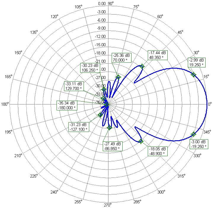 144.1 MHz Low Noise Yagi Antenna PA144-10-6AGP Clean Elevation Radiation Pattern
