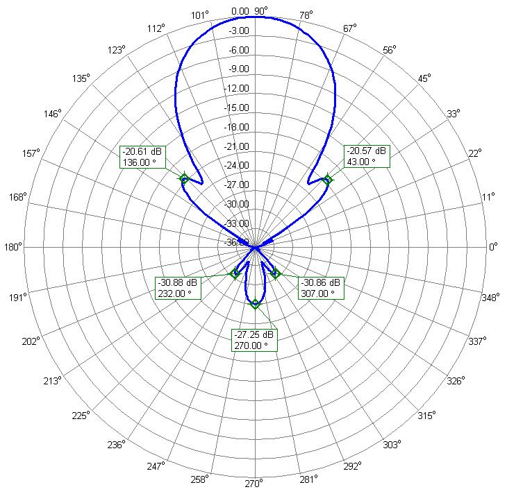 144MHz Contest Portable Low Noise Yagi Antenna AZ Radiation Pattern