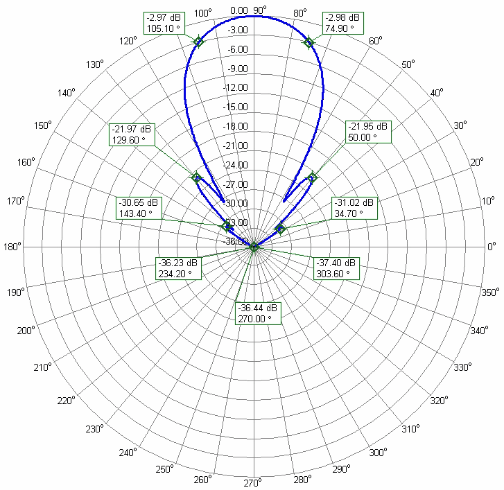 144MHz 2m Competition Antenna World Best G/T Extreme Suppression of Side Lobes PA144-14-9BGP Azimuth Radiation Pattern