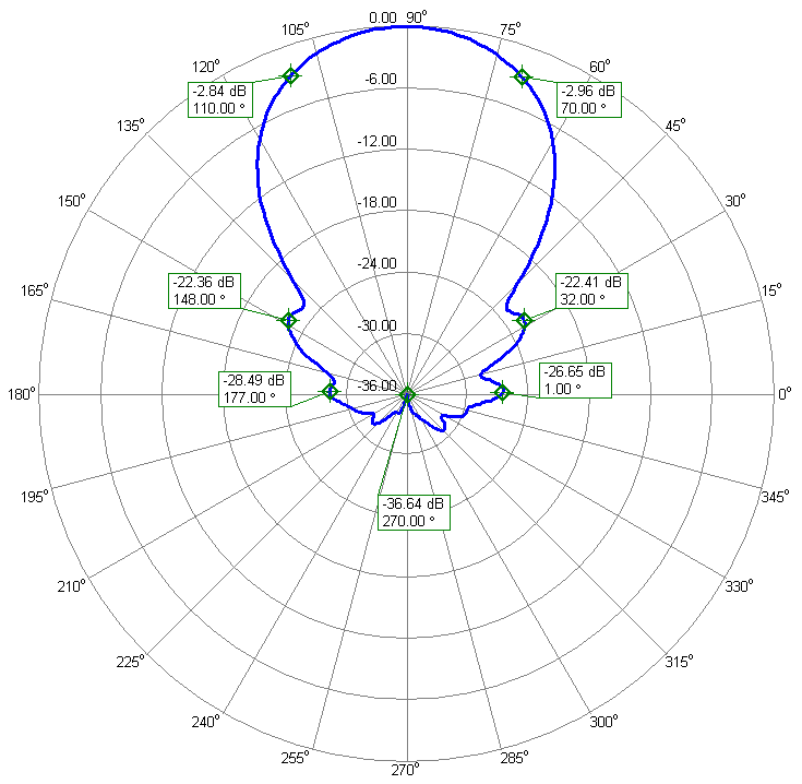 Horizontal Polarization Antenna Azimuth Radiation Pattern PA144-XPOL-16-4.5