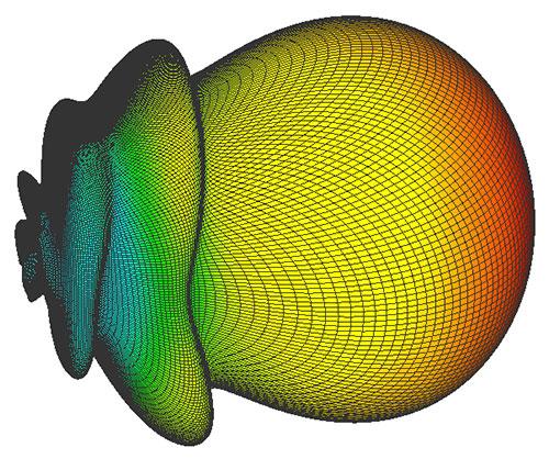 Horizontal Polarization Single PA144-XPOL-16-4.5 Antenna 3D radiation Pattern