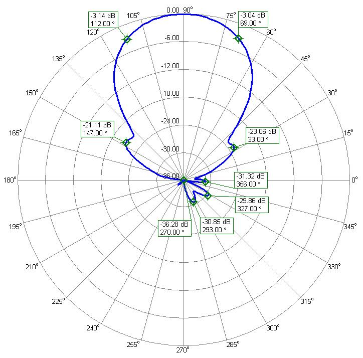 RHC Polarization Antenna PA144-XPOL-16-4.5 Azimuth Radiation Pattern