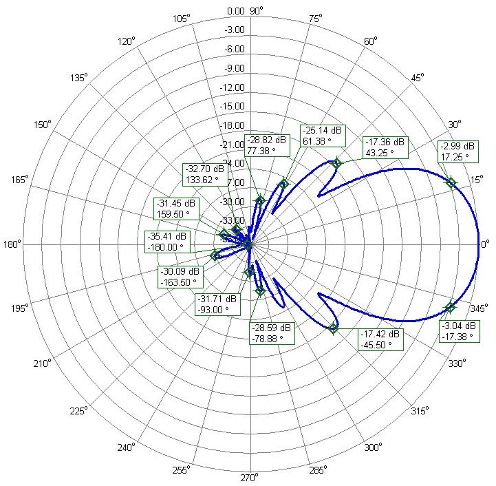 Horizontal-Polarization-Elevation-Radiation-Pattern 15.64dBi Antenna-PA144-XPOL-24-7APL