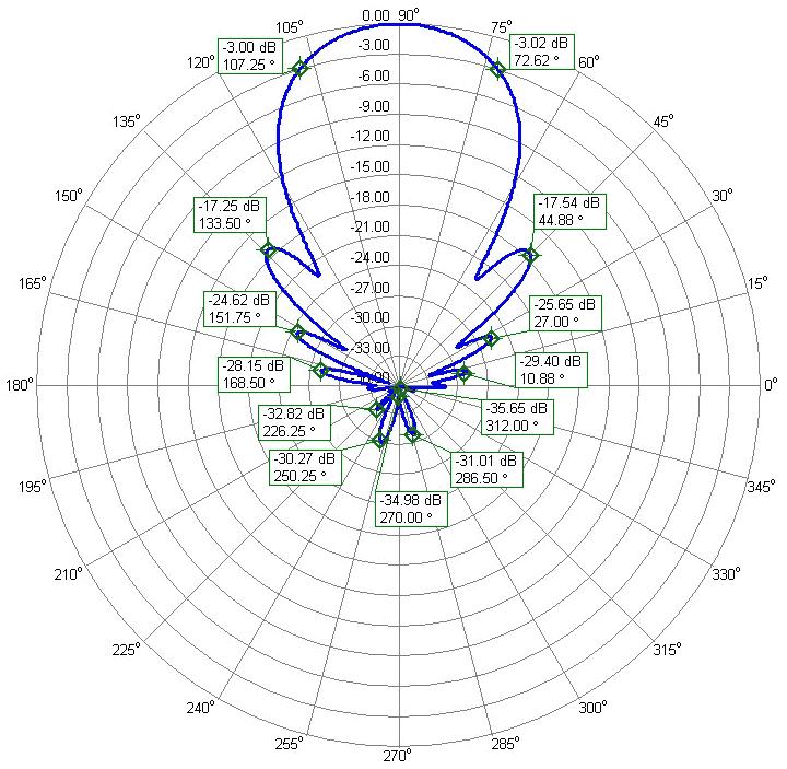 144MHz - 2m Antenna PA144-XPOL-24-7APL Vertical Polarization Azimuth Radiation Pattern 15.64dBi