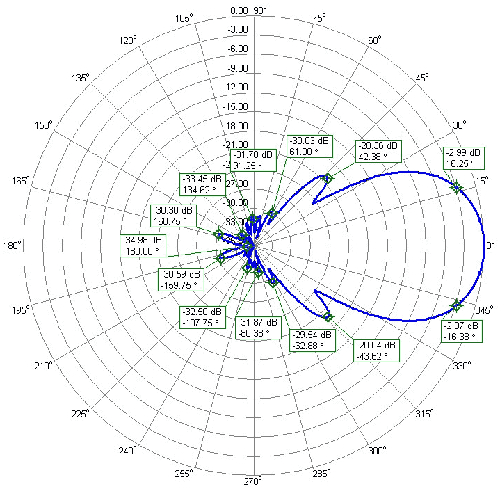 2m Antenna PA144-XPOL-24-7APL Vertical Polarization Elevation Radiation Pattern 15.64dBi