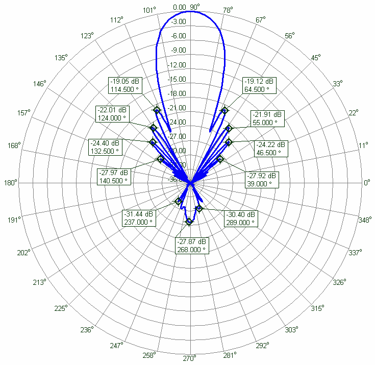 13cm Yagi PA2300-31-1RBV Azimuth Radiation Pattern PA2300-31-1.5RBV