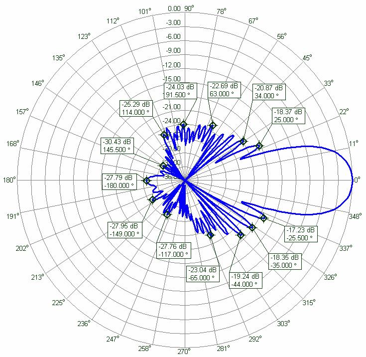 13cm Low Noise Yagi Antenna Elevation Radiation Pattern PA2300-31-1.5RBV