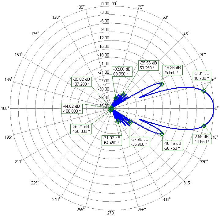 70cm Low Noise Super Yagi EME Competition Antenna PA432-26-7BGP Elevation Radiation Pattern
