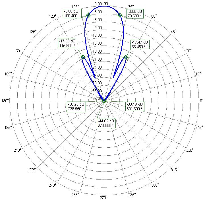 432.1 MHz Super Yagi EME Competition Antenna PA432-26-7BGP Azimuth Radiation Pattern
