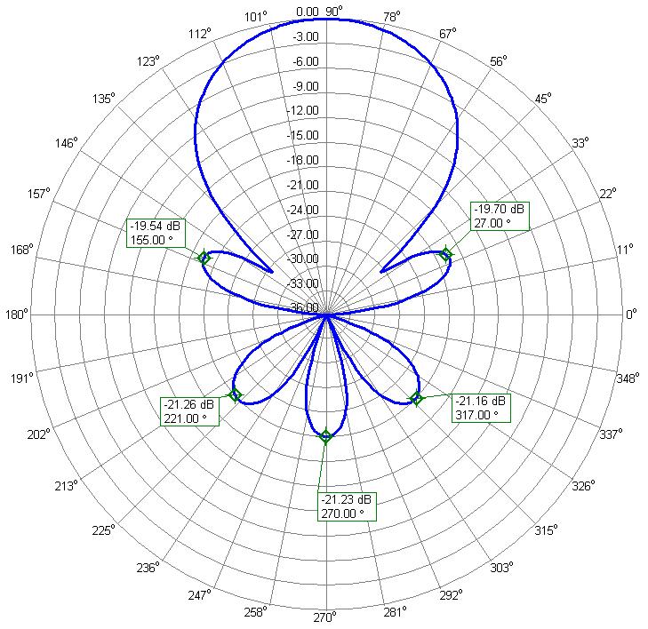 50MHz 70MHz Super Yagi Antenna 70.2 MHz Azimuth Radiation Pattern-PA5070-13-7BG