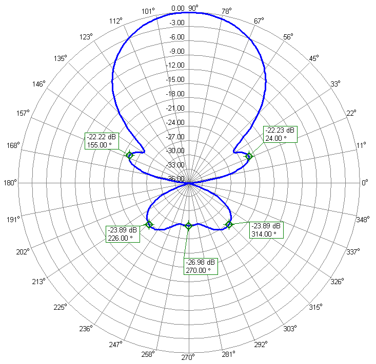 6m 4m Low Noise Yagi Antenna 50.2MHz Azimuth Radiation Pattern PA5070-13-7BG