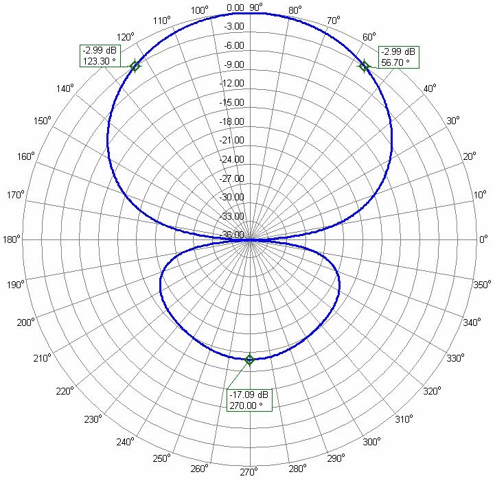 50MHz 6m 3el. Rear Mounted Wide Angle Yagi Antenna Azimuth Radiation Pattern PA50-3-1.5RB