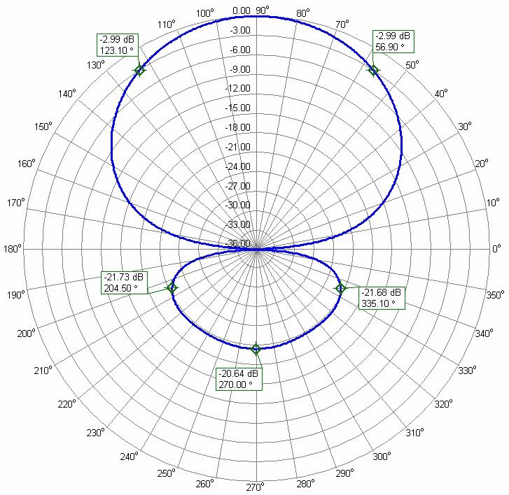 6meter 3el. Stack Yagi Antenna PA50-3-1.5B Azimuth Radiation Pattern