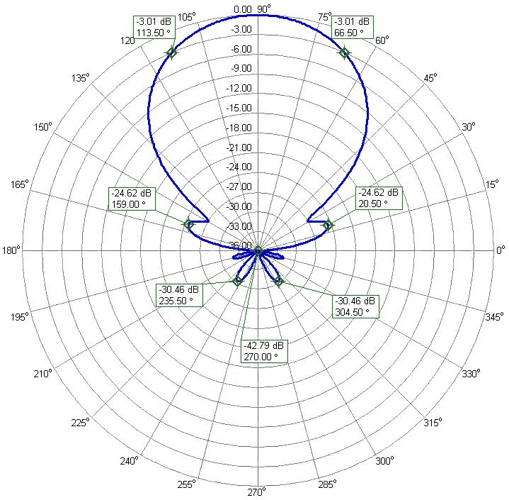 6m 6elements Yagi Antenna PA50-6-6BG Azimuth Radiation Pattern
