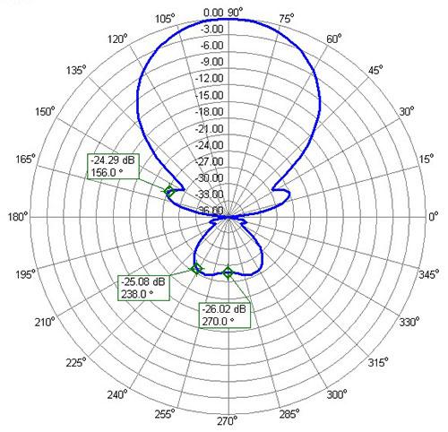 Azimuth-Diagram-FF-Far-Field-6m-50MHz-Yagi-Antenna-PA50-6-6