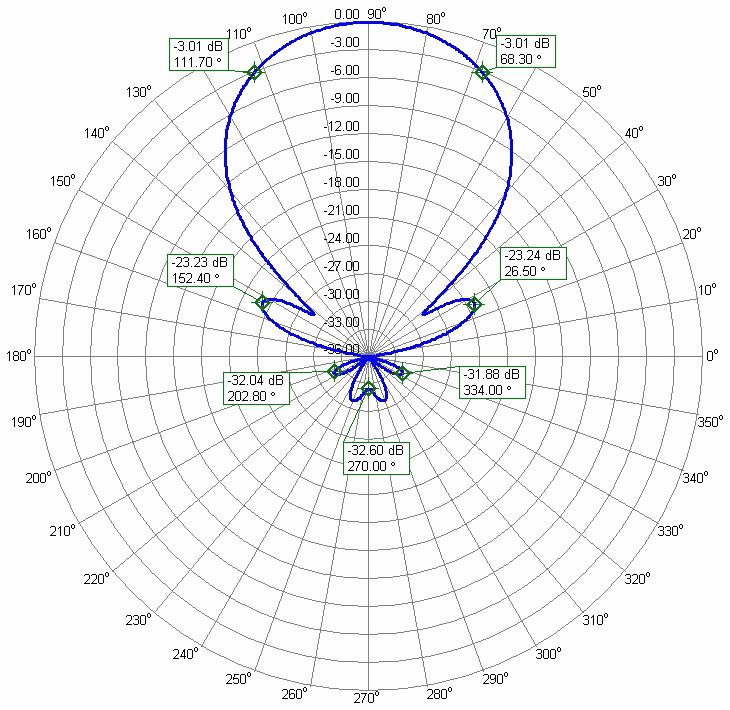 6m DX Contesters Super Yagi Antenna BG50-7-9BGP Azimuth Radiation Pattern