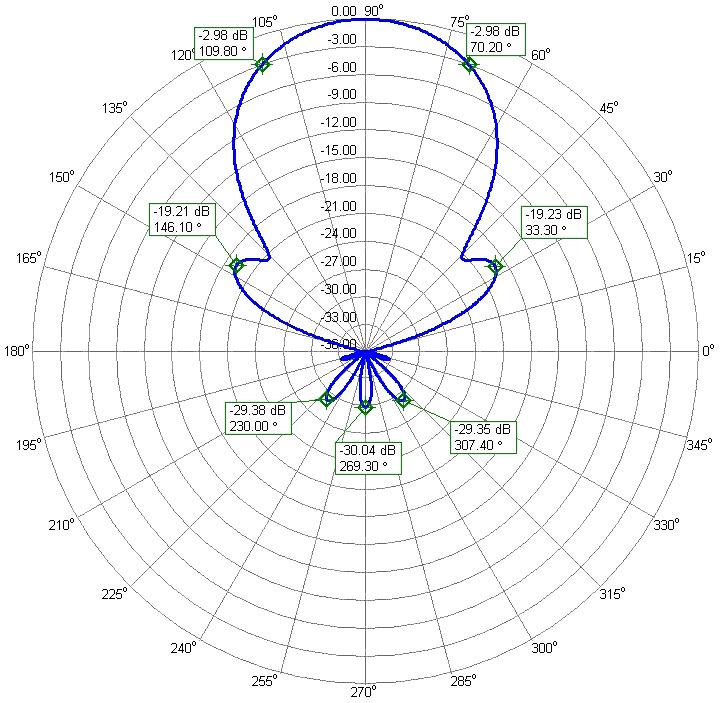 6m EME and Competitions Low Noise Yagi Antenna PA50-8-10BGP Azimuth-Radiation Pattern