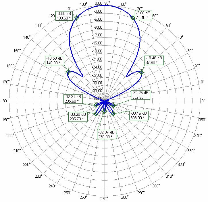 6m Super Yagi Antenna 9elements PA50-9-13DGP Azimuth Radiation Pattern