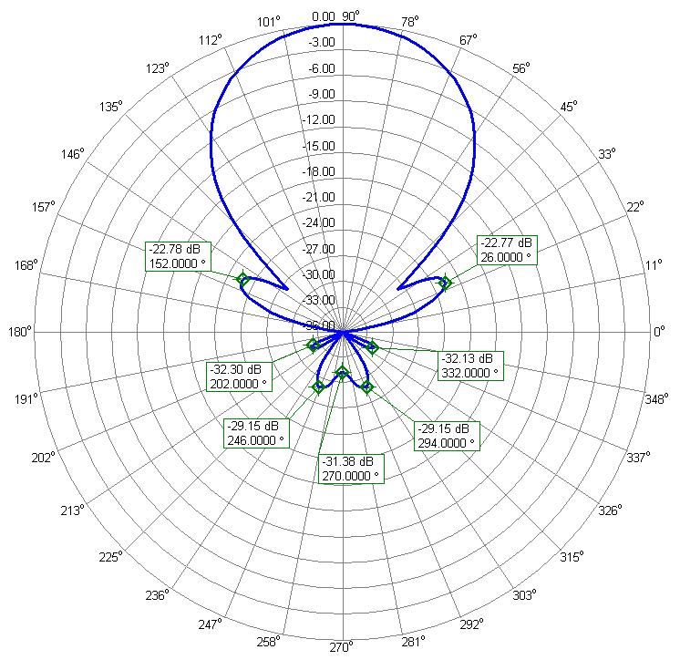 70MHz-Yagi-Antenna-PA70-7-6-Radiation-pattern