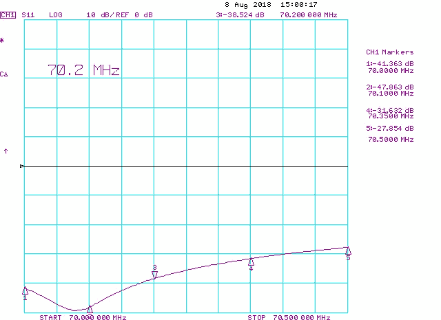 4m 70MHz 8element Super Yagi Low Noise Antenna Measured Return Loss RL