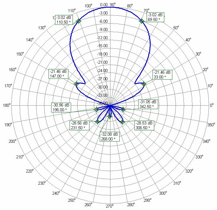 4m Super Yagi Antenna 70.2MHz Azimuth Radiation Pattern PA70-8-7BG