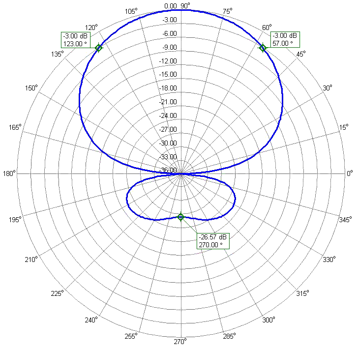 2Band 17m and 12m WARC Yagi Antenna 2B-1824WARC 17m Radiation Pattern