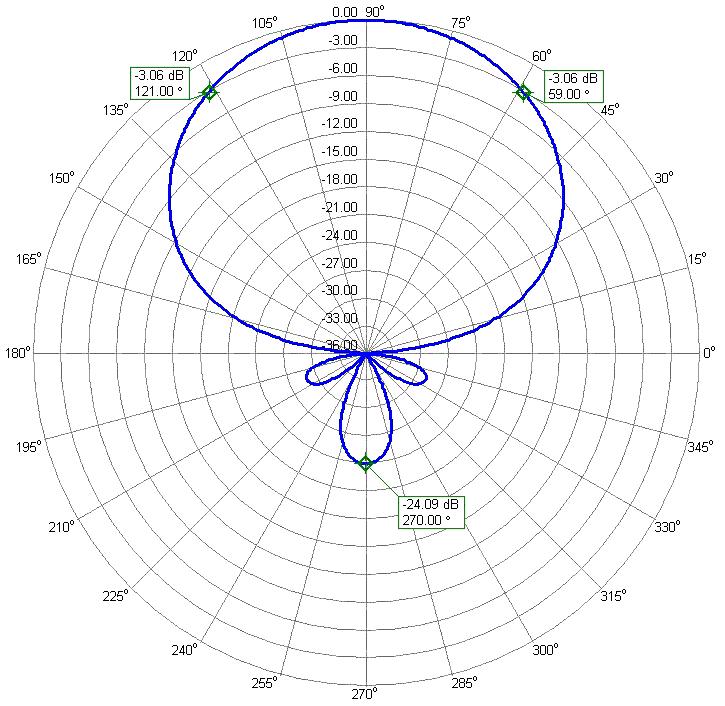 WARC DualBand 17m and 12m Yagi Antenna 2B-1824WARC 12m Radiation Pattern