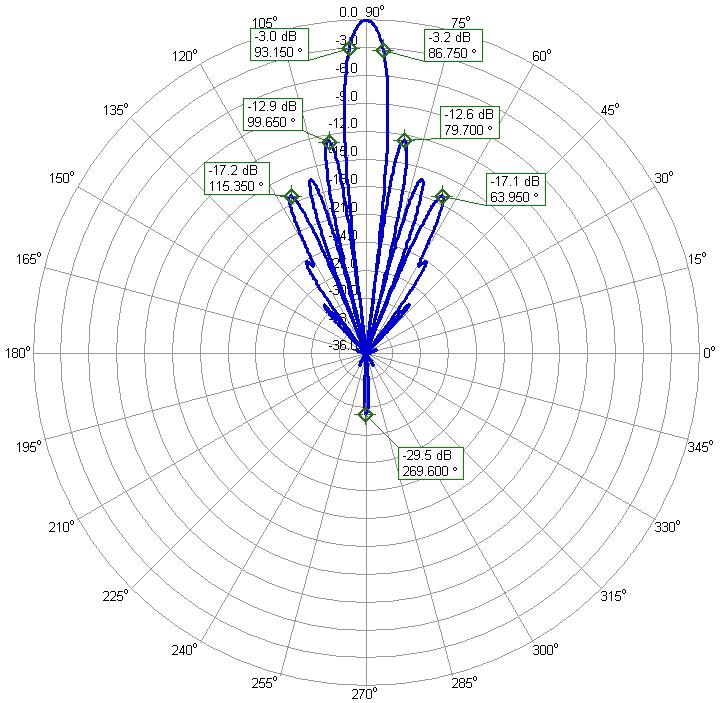 ADS-B 1090MHz low Noise Yagi Antenna 4 antenna Stack Elevation Radiation-Pattern
