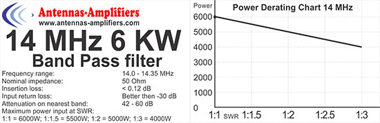 20m-6kW-Band-Pass-Filter-14MHz-Power-Derating-Chart-Made-By-Antennas-Amplifiers