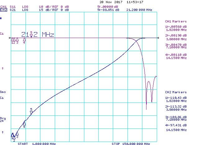 2m-50W-Bandpass-Filter-HF-Suppression-Antennas-Amplifiers.com
