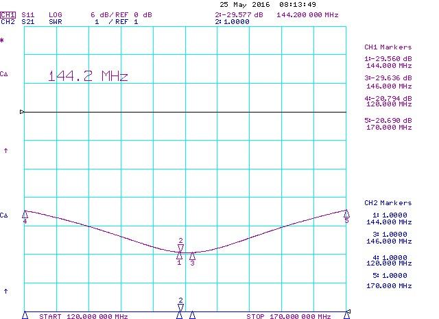 144MHz Power-Splitter-2-Port-2m-RL DIN